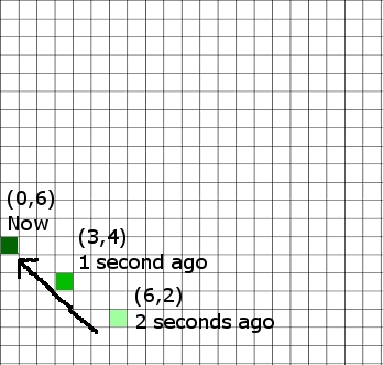 Physics - Velocity